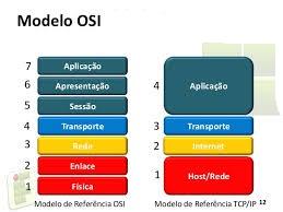 Rede Modelo OSI